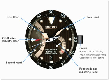 Image result for seiko automatic watches diagram
